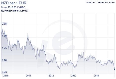 cour-du-dollar-NZD-face-EURO-2015