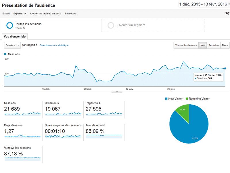 Audience Google Analytics decembre janvier et février 2016 du site bxnxg.com