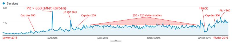Rapport d'audience Google Analytics des visites sur la période 2015 à 2016 du site bxnxg.com